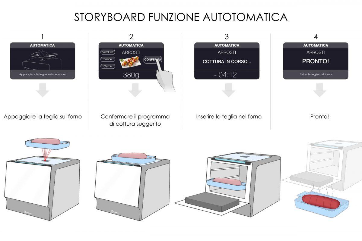 istruzioni storyboard utilizzo forno